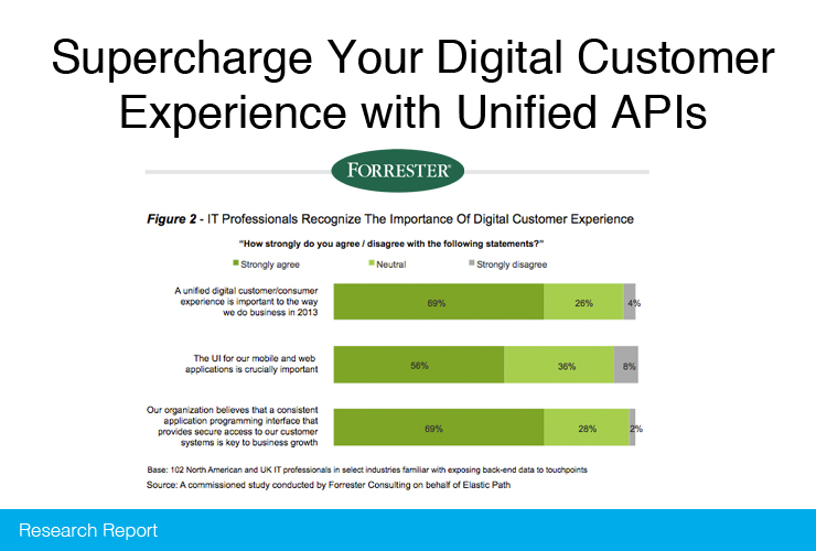 Unified APIs Lead to Success in Digital Customer Experience