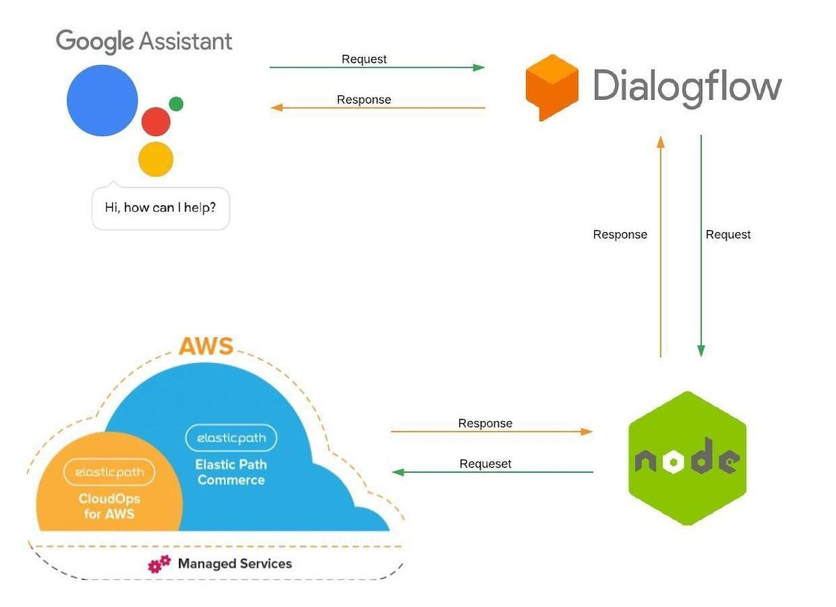 Voice Commerce Google Assistant AWS Illustration