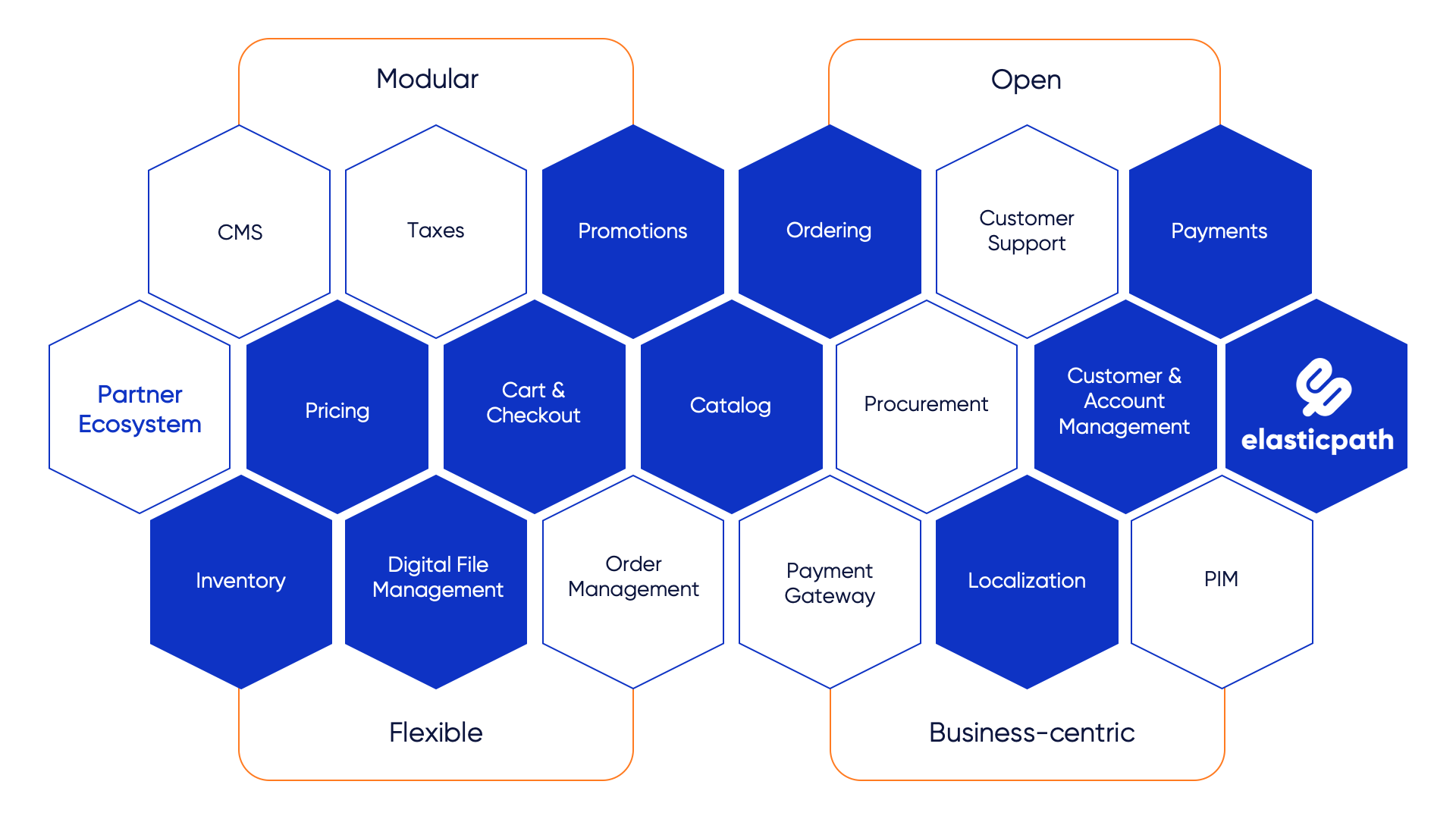 Composable Commerce Ecosystem