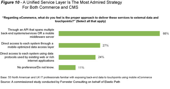 Unified APIs Lead to Success in Digital Customer Experience - Figure 10