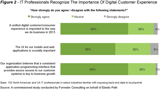 Unified APIs Lead to Success in Digital Customer Experience - Figure 2