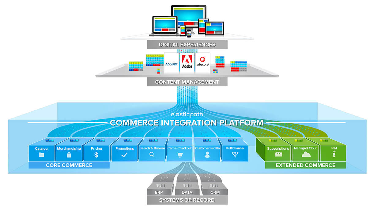 Commerce Integration Platform Diagram