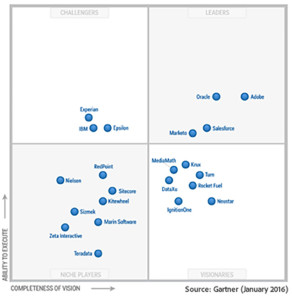 249955.en.gartner-digital-marketing-hubs-chart.712x732