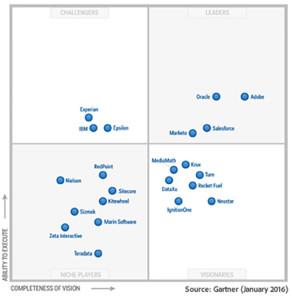 249955.en.gartner-digital-marketing-hubs-chart.712x732