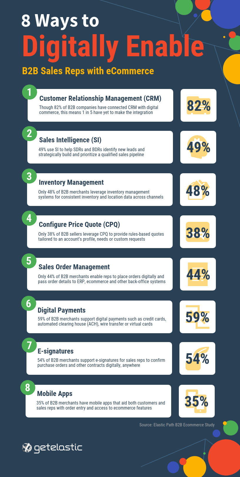 b2b commerce sales enablement infographic