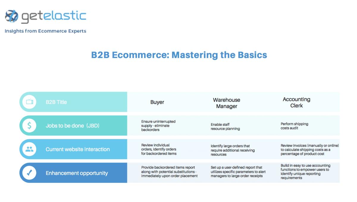 B2B-ecommerce_Mastering-the-basics_JBD