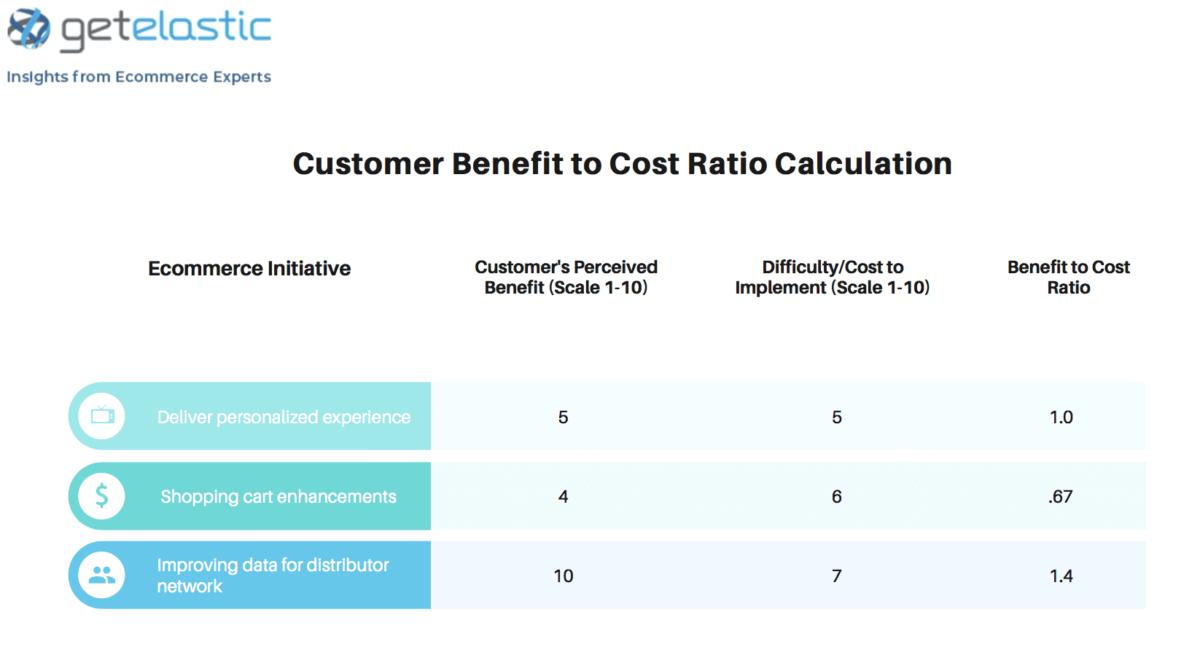Customer Benefit to Cost Ratio Calculation_Get Elastic