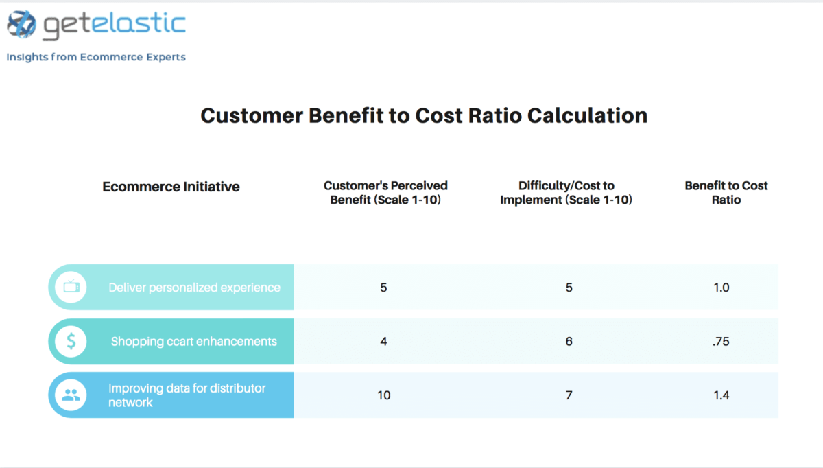 Customer-Benefit-to-Cost-Ratio-Calculation_Graph