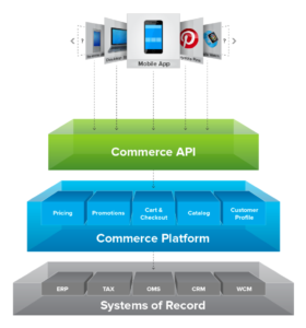Decoupled Commerce