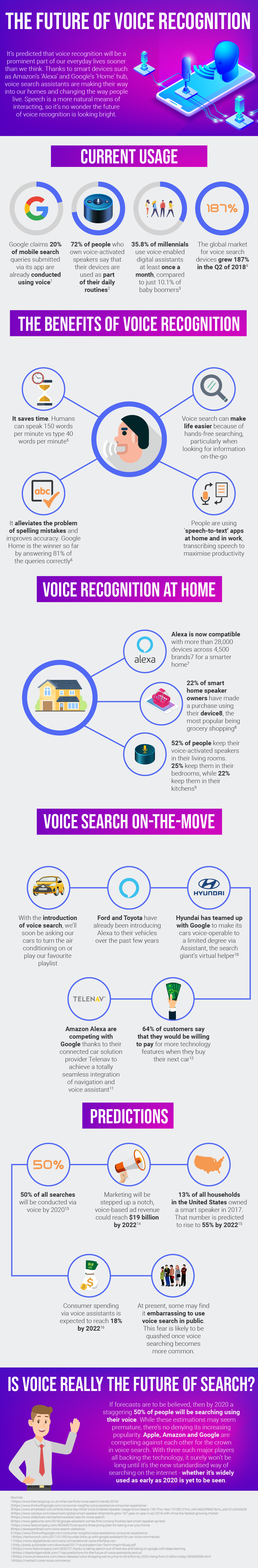 The Future of Voice Recognition [infographic]