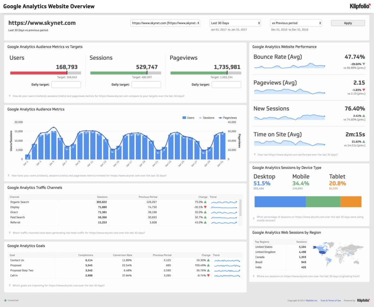 Klipfolio_Google Analytics_Get Elastic