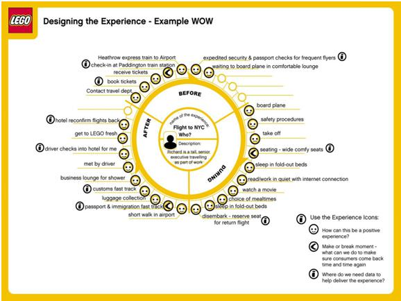 Lego_How to create an effective ecommerce customer journey mapping_Get Elastic