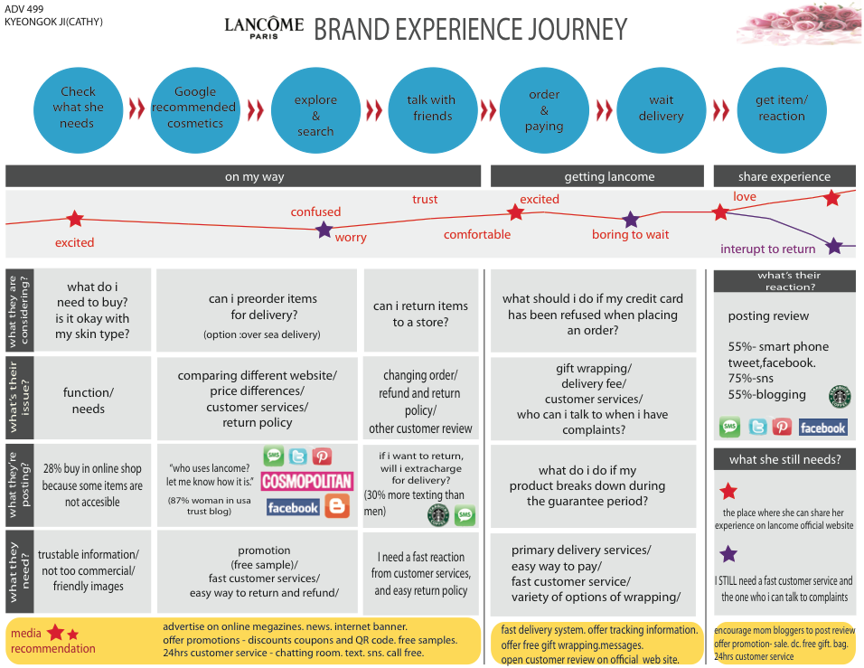Lancome_How to create an effective ecommerce customer journey mapping_Get Elastic