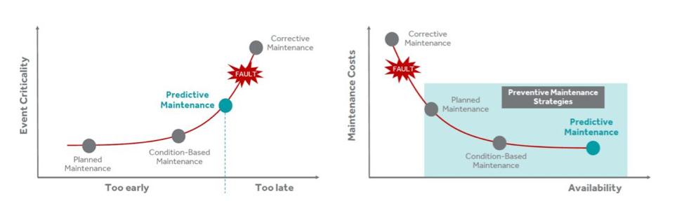 Predictive Maintenance_Fulfillment_Get Elastic