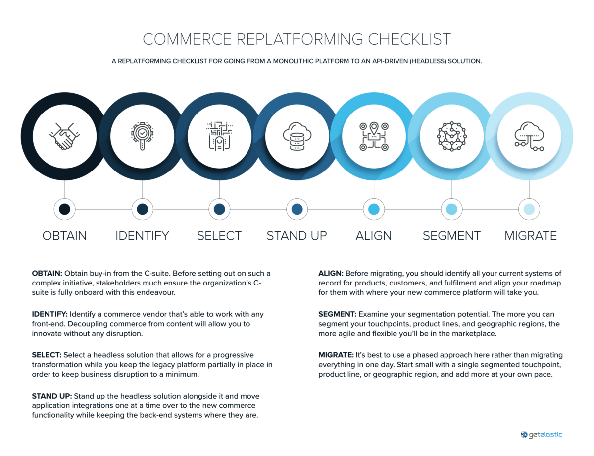 A progressive transformation approach to commerce replatforming [infographic]