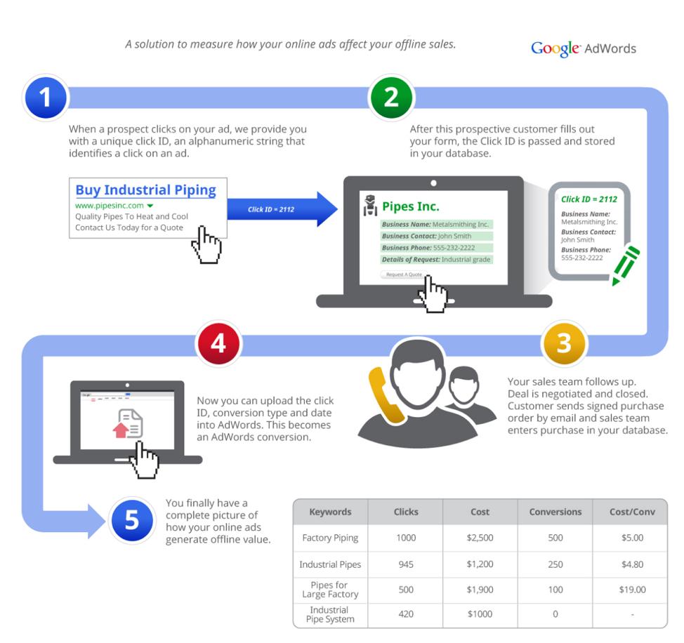 7 SEM strategies B2B organizations need to be deploying_Google Adwordss_Get Elastic