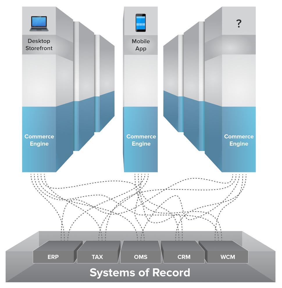 Silos diagram customer experience