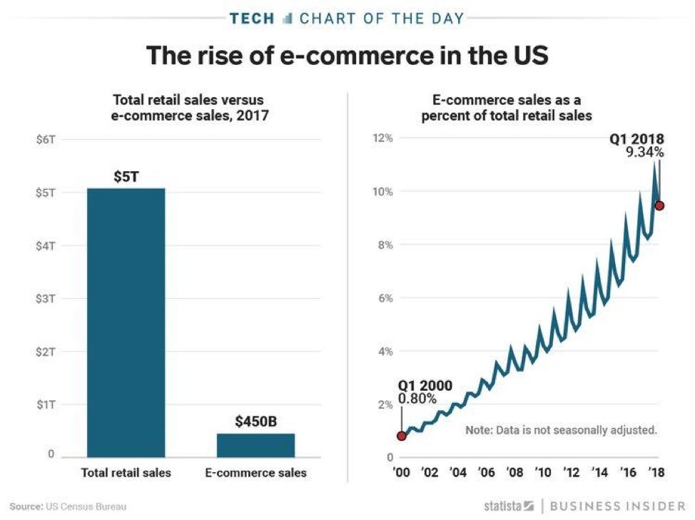 10 ecommerce marketing tactics to increase sales
