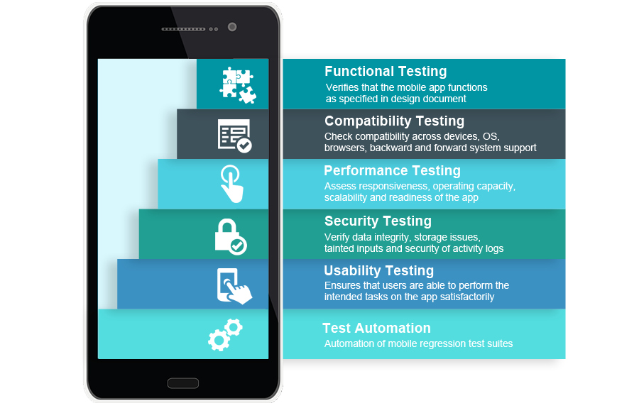 Security & Android apps: why automated testing matters