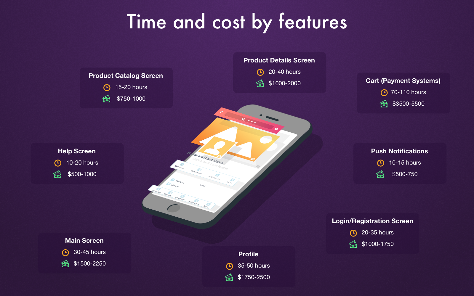 Time and cost by features_Get Elastic