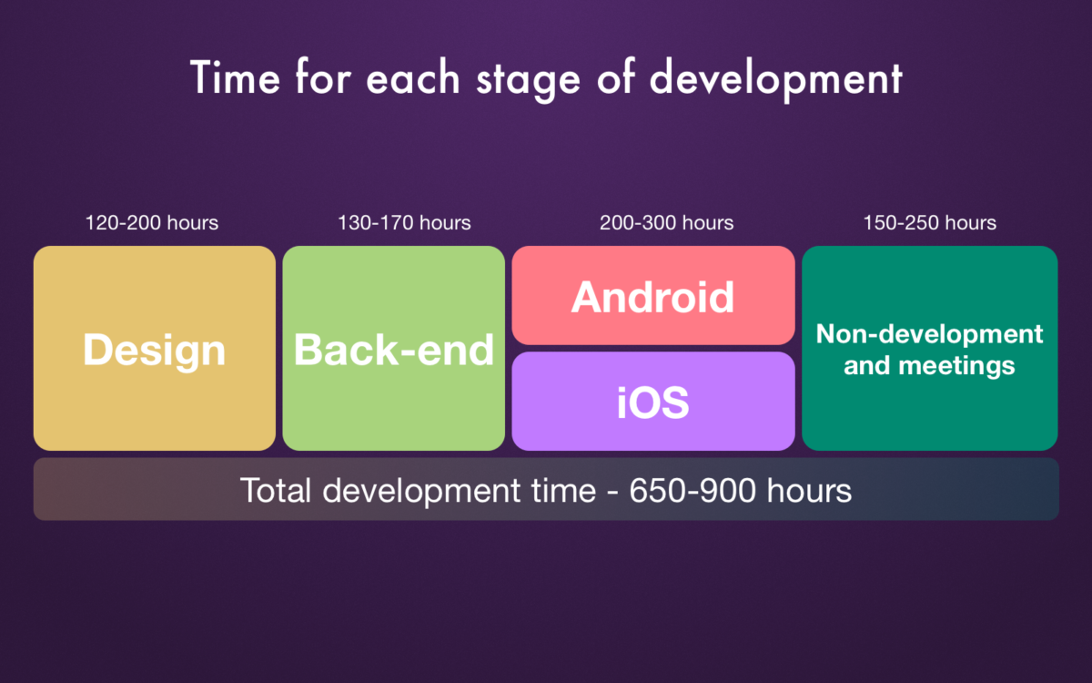 Time for each stage of development_Get Elastic