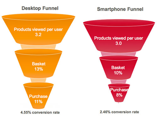 US-desktop-vs-mobile-funnel