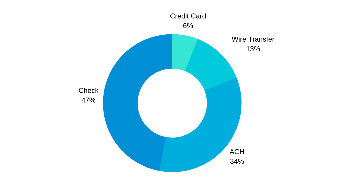 b2b payments in 2019