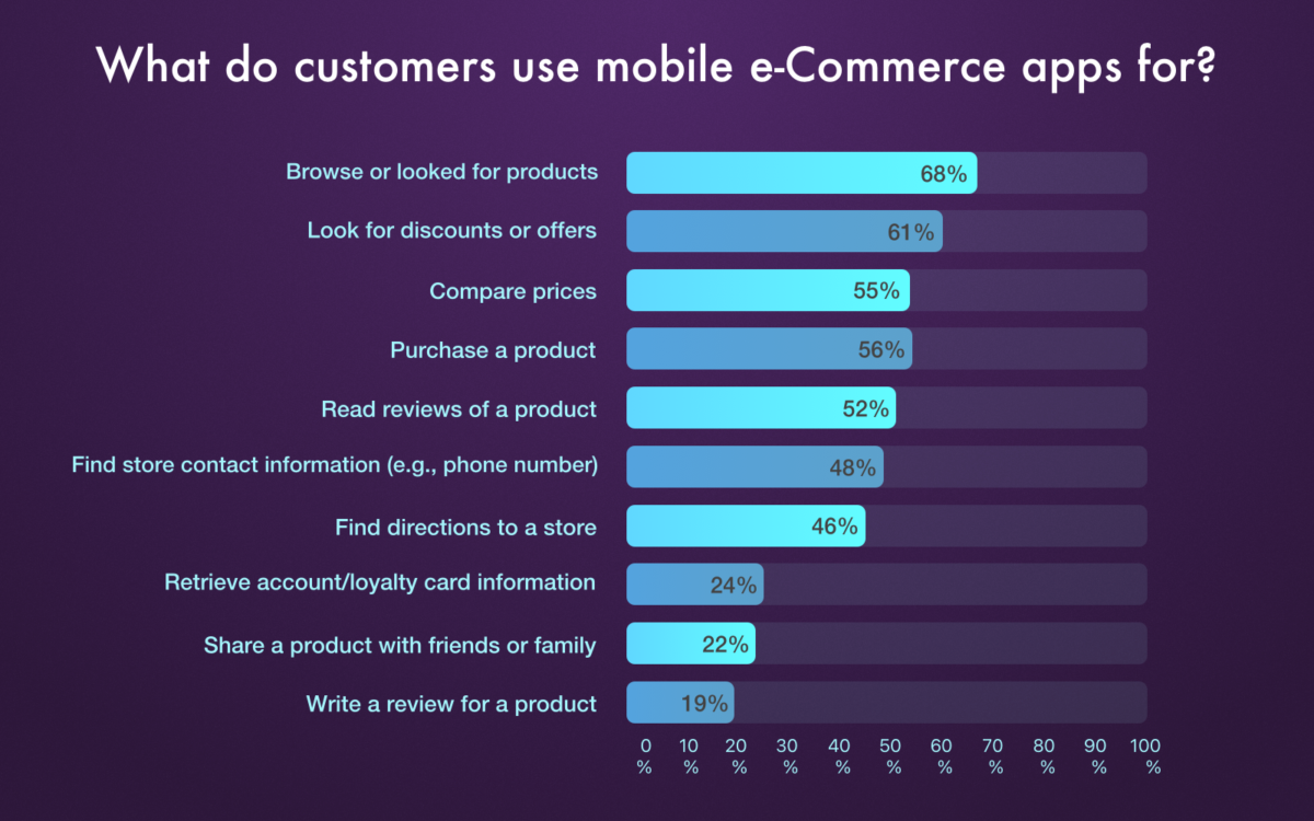 What do customers use mobile ecommerce apps for_Get Elastic