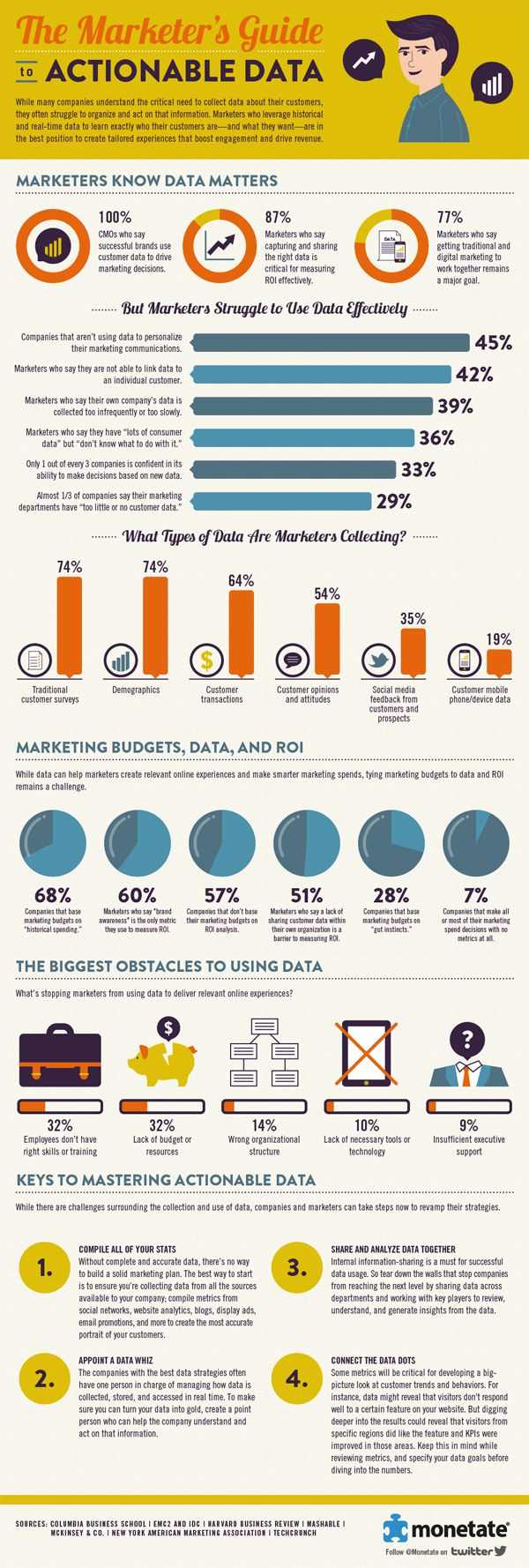 Get Elastic_How Marketers Use Actionable Data [Infographic]