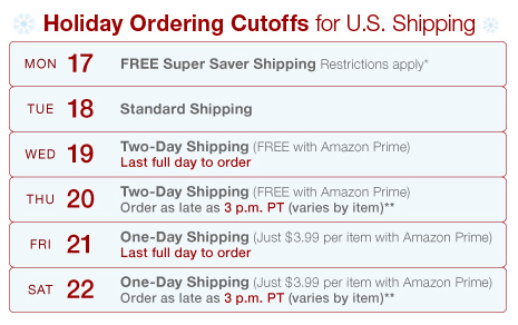 Amazon Cutoff Table