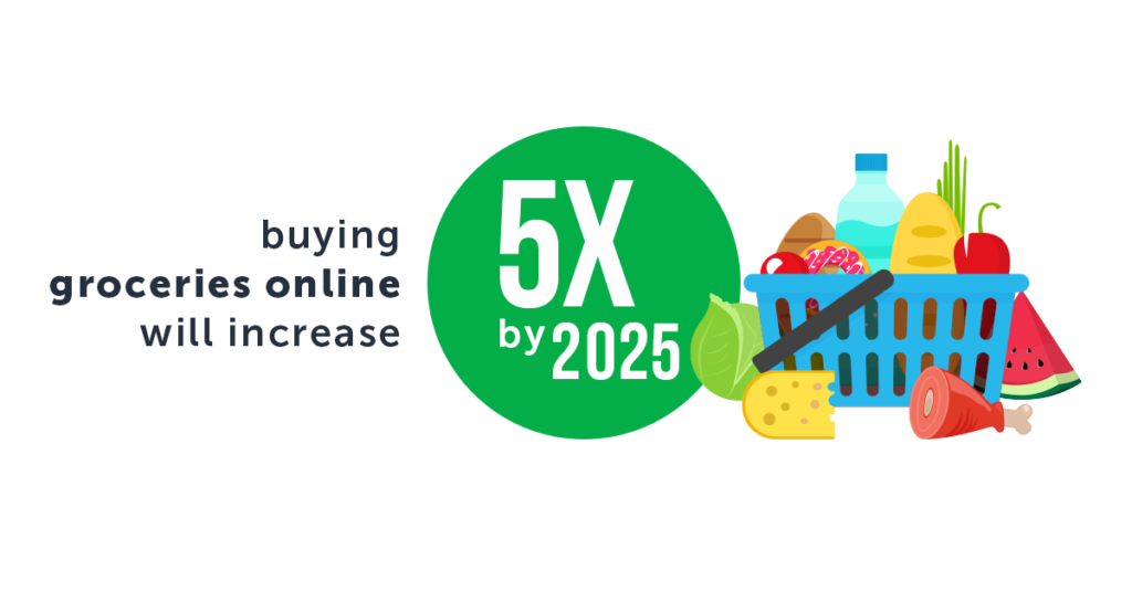 buying groceries online will increase 5x by 2025