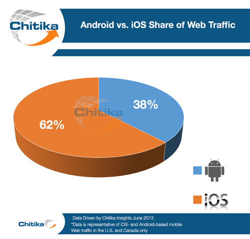Android Vs Ios Demographics And Mobile Commerce Activity