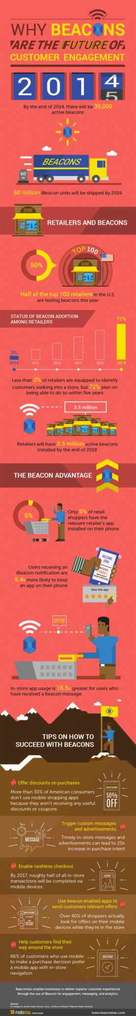 The State of Beacons in Retail 2014 [Infographic]