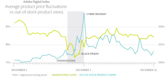 black-friday-adobe-digital-index-1