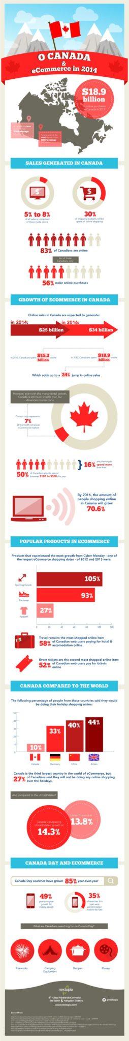 canada-ecommerce-infographic