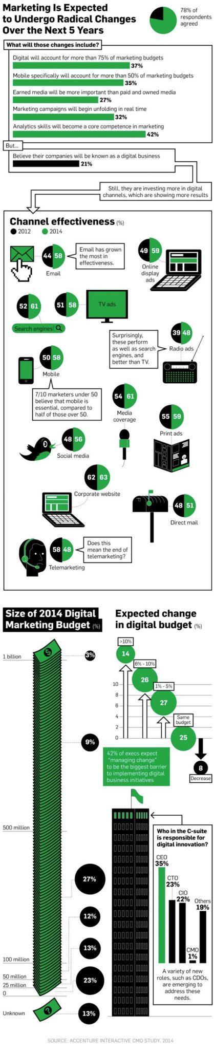 cmo-infographic