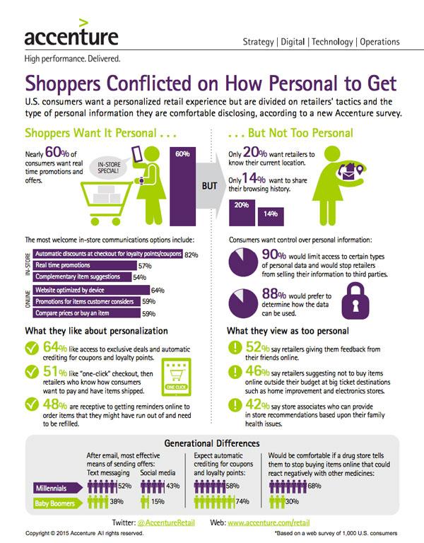 consumer-personalization-retail-infographic