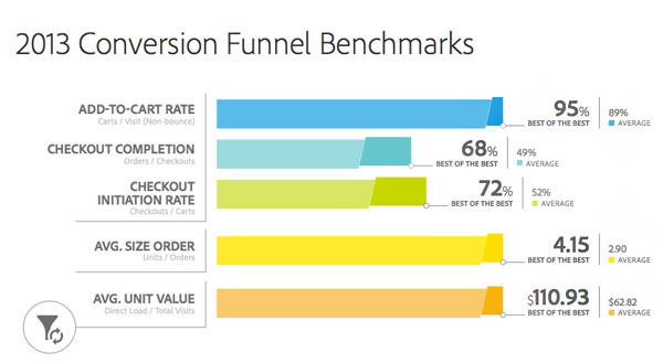 conversion-funnel-benchmarks