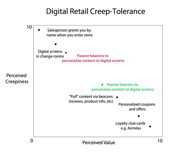creep-tolerance-scale