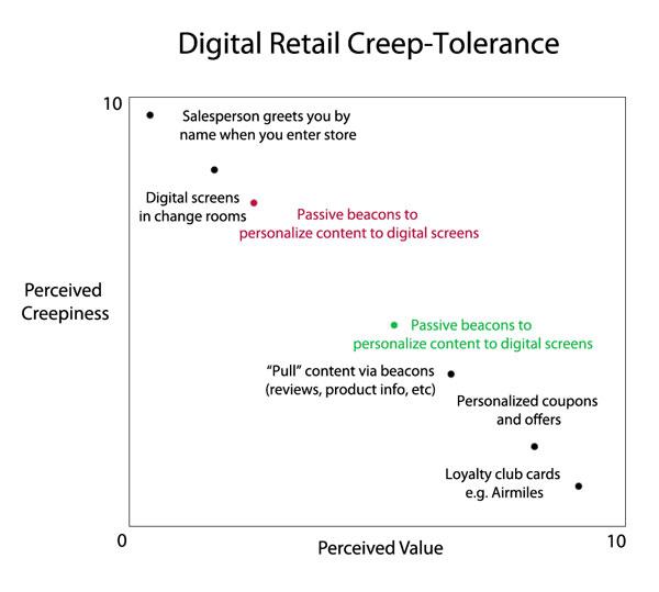 creep-tolerance-scale