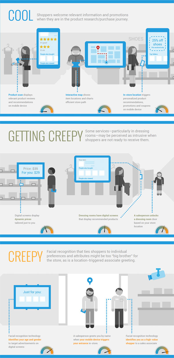 creepy-vs-cool-digital-tech