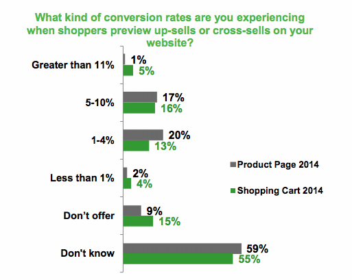 cross-sell-conversion-rates