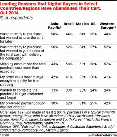 digital-buyer-cart-abandonment