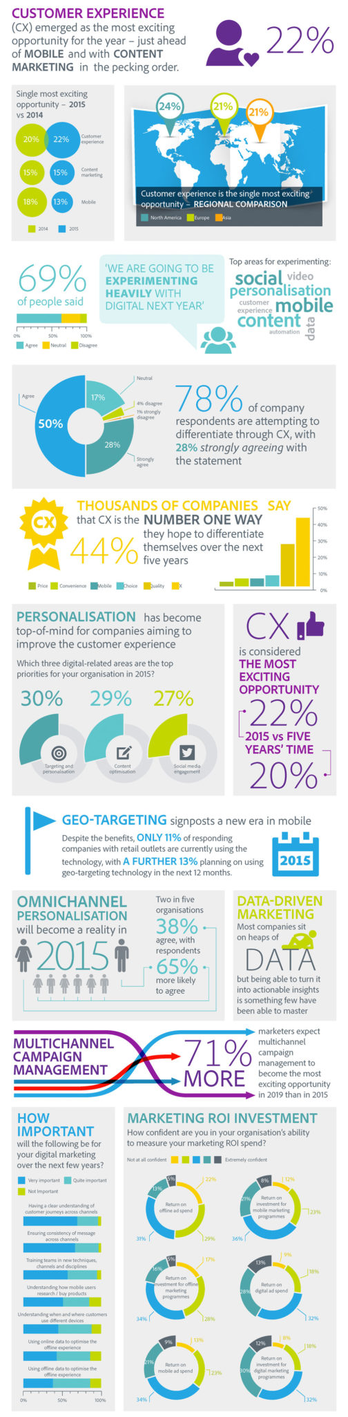 Digital Trends for 2015 [Infographic]