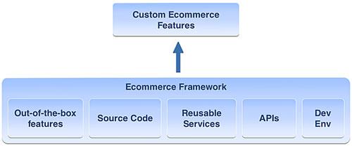 ecommerce-framework