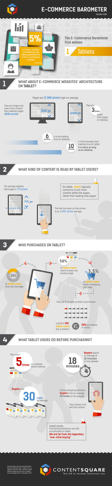 ecommerce-tablet-barometer-infographic