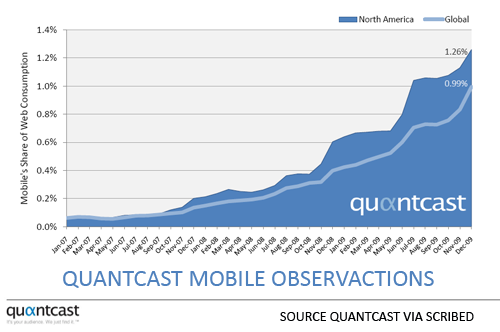 Quantcast mobile Internet use data