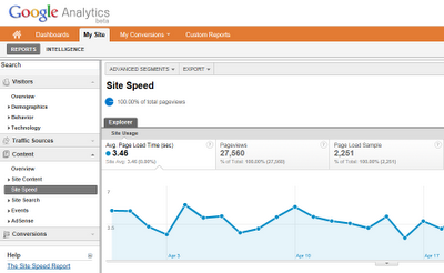 Get Elastic_GA site speed reporting