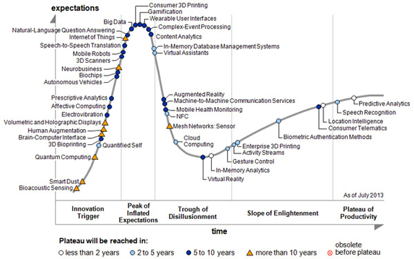 gartner-technology-hype-cycle-2013