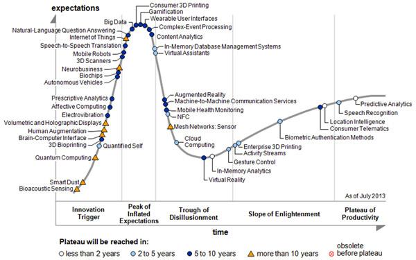 gartner-technology-hype-cycle-2013